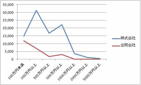 合同会社と株式会社の資本金別設立数グラフ(2016年)