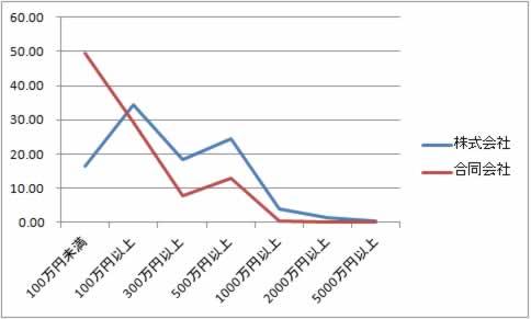 合同会社と株式会社の資本金別設立割合グラフ(2016年)