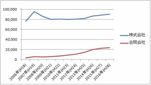 合同会社と株式会社の設立数推移グラフ