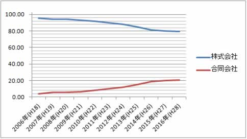 合同会社と株式会社の設立割合推移グラフ
