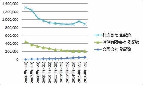 合同会社・株式会社、登記総数の推移グラフ