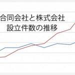「合同会社」と「株式会社」の設立件数の推移