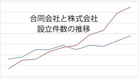 合同会社と株式会社の設立件数推移