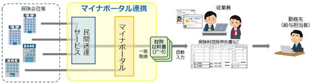 年末調整を電子化 従業員がやること(イメージ図)